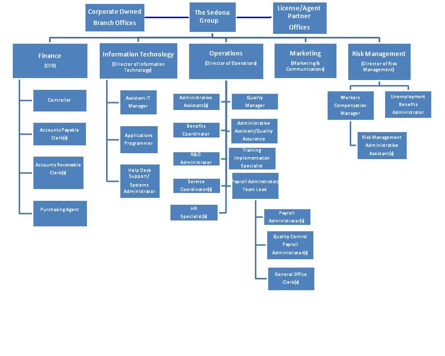 We Know People! - Organizational Chart